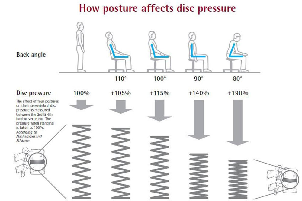 Correct Your Sitting Posture The Do S And Don Ts By Dr